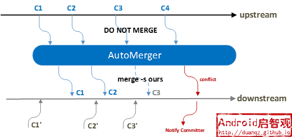 automerger mechanism