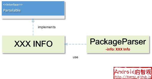 Package Parser Parcelable