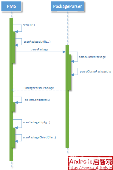 Package Scan Sequence Diagram