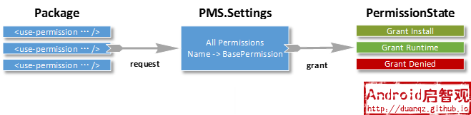 Package Permission Grant Mechanism