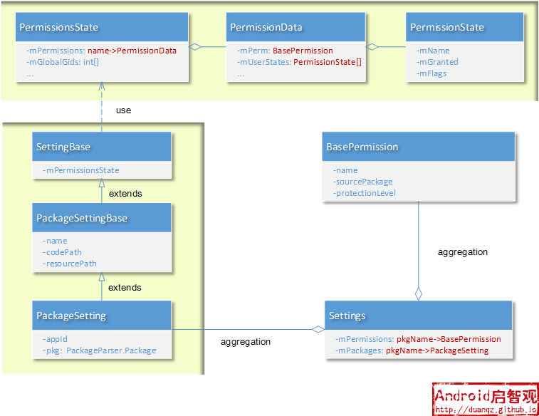Package Permission Grant Class Diagram